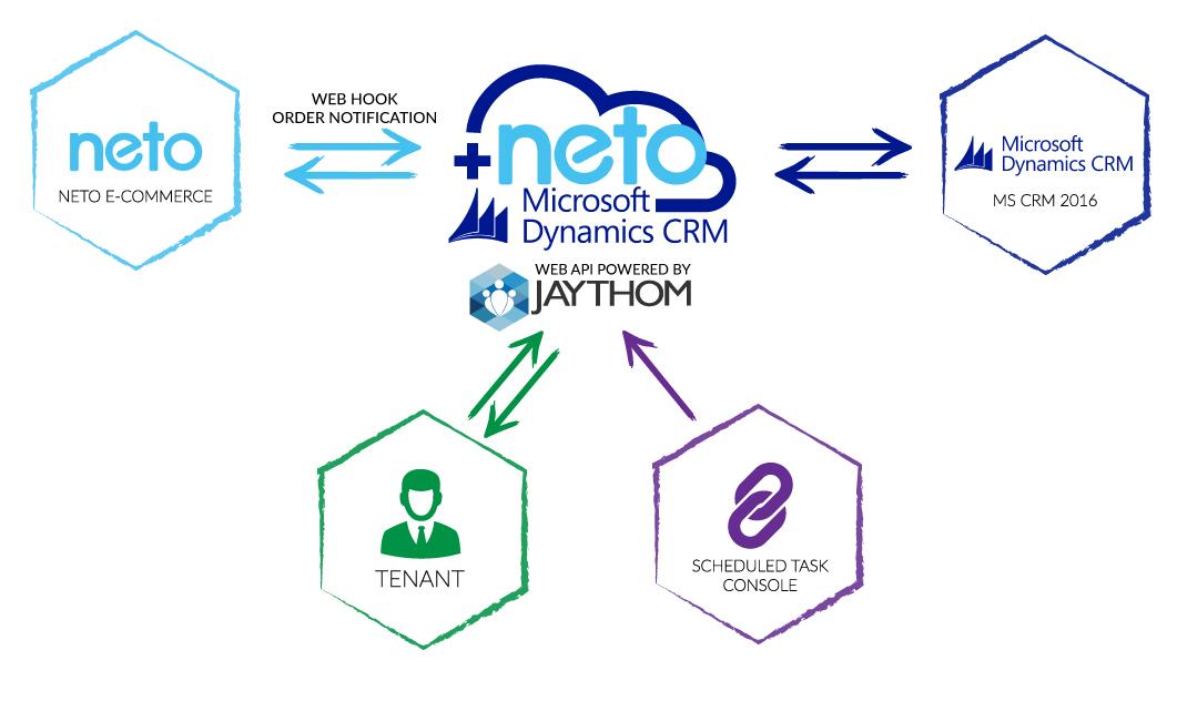 netointegration-crmonline