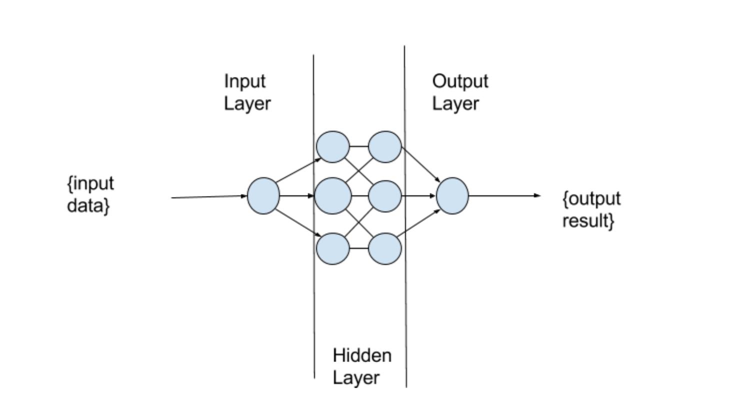A simple Artificial Neural Network.
