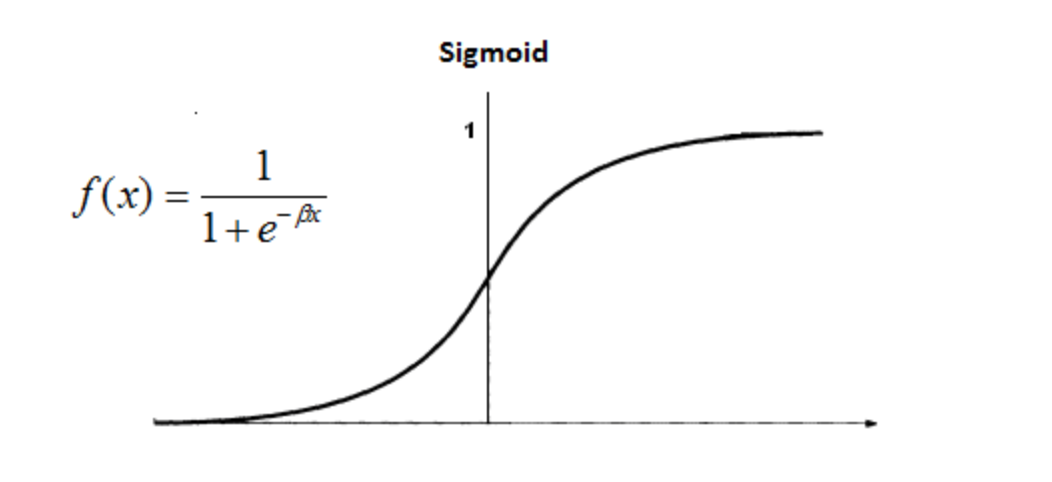 Given an 'x' and 'y' graph, notice the 'S' curve captures a wide range of numbers. This is very significant. It allows us to tackle probability in a very flexible way.
