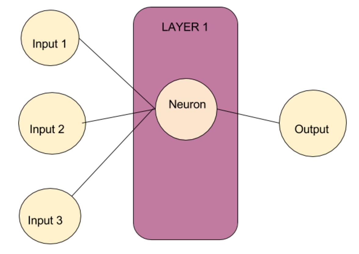 -Single Neuron Perceptron
