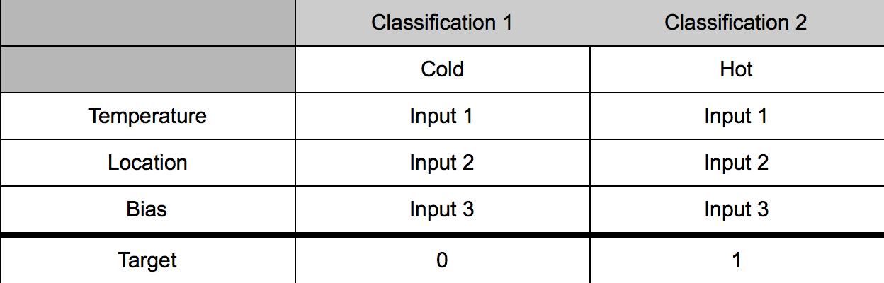 - Training Data Chart