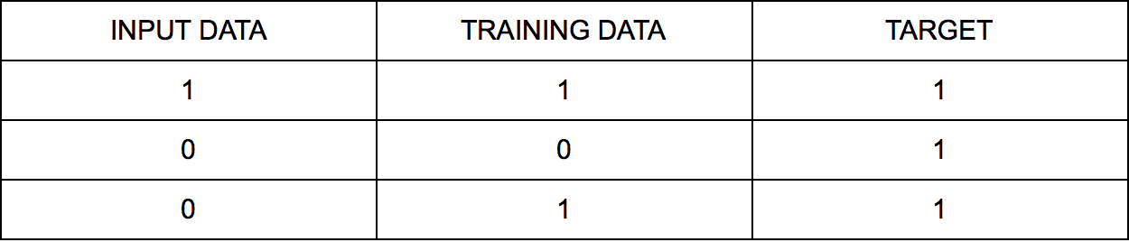 Chart with training data