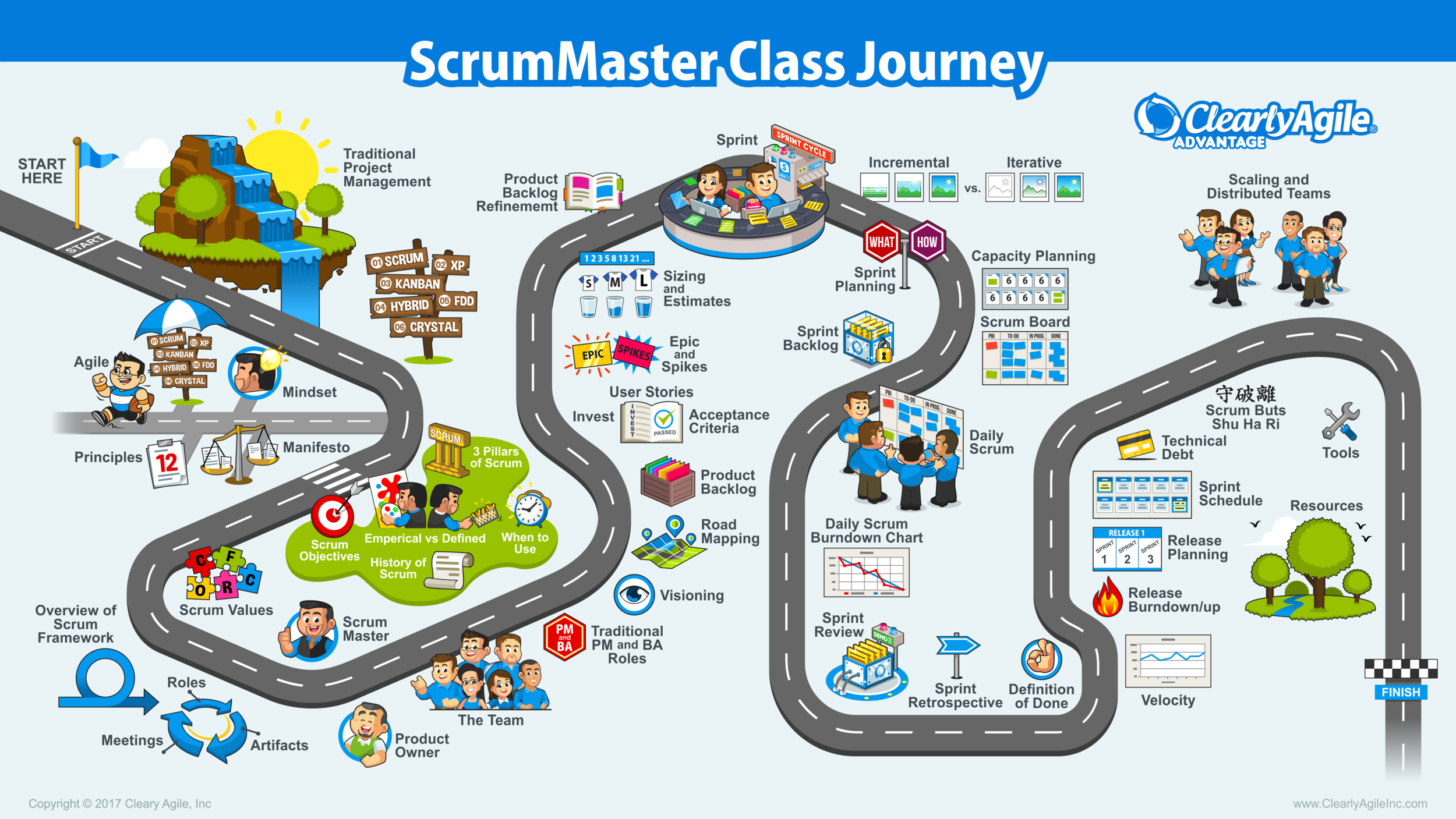The Class Journey