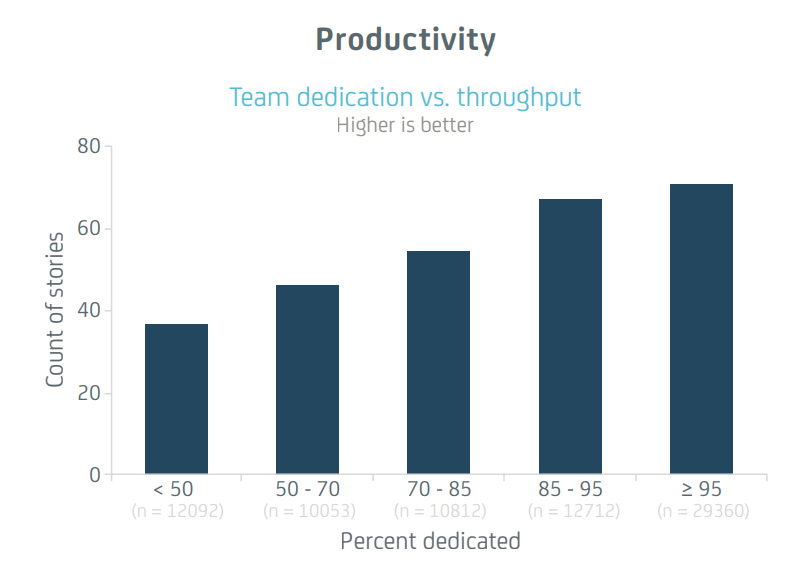 The Impact of Agile Quantified. Rally Software Development Corp. 2015