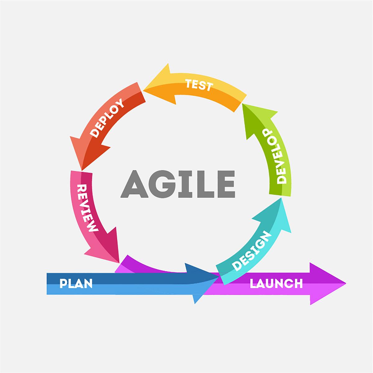 duplicate work in agile