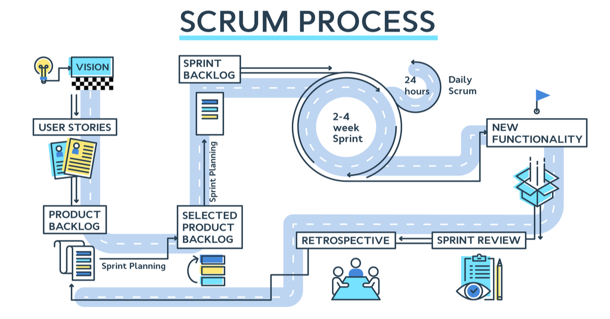 is your team using scrum properly