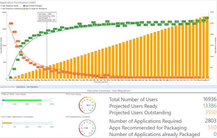 AppTracker Application Prioritisation