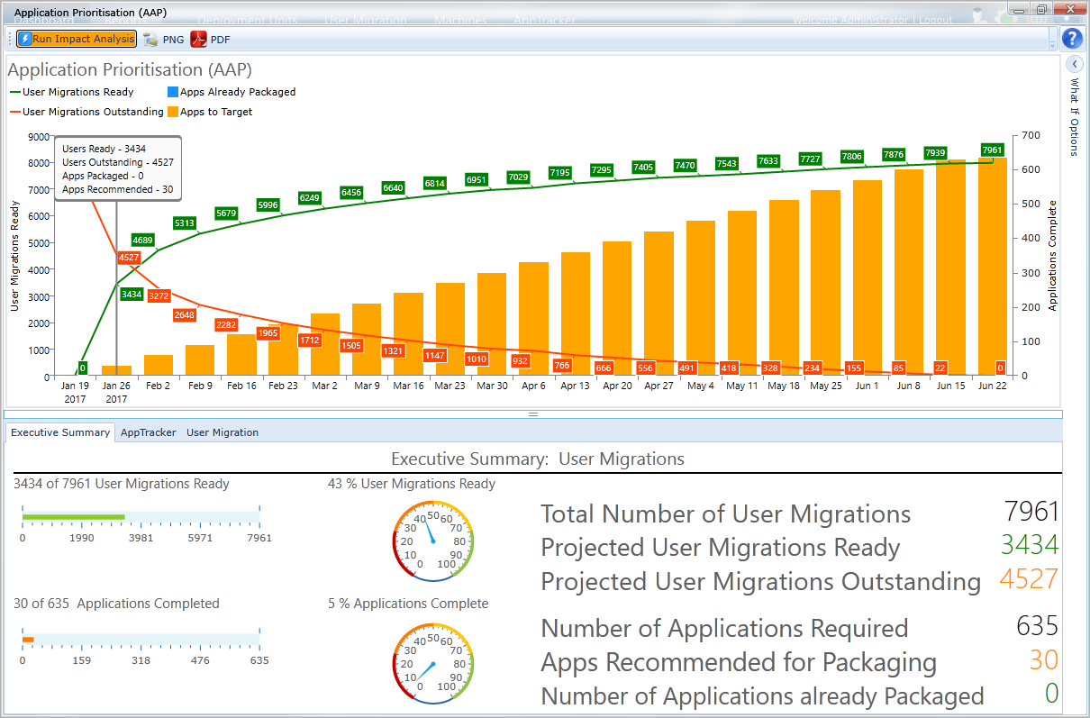 In week 1 we have completed 5% of the applications and 43% of the users (4,343 in total) can be migrated