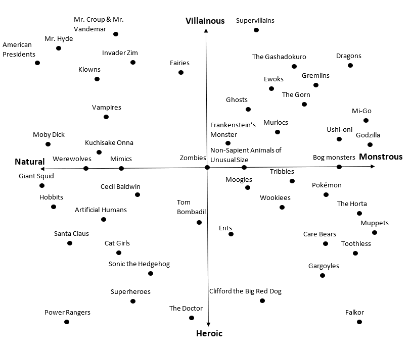 Figure 1: Villainy and Monstrosity of Various Non-Humans. Various non-humans are plotted on a graph in which the vertical Y axis represents a Villainous-Heroic continuum and the horizontal X axis represents a Natural-Monstrous continuum.