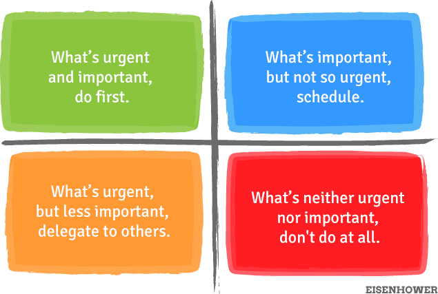 The Urgent / Important Matrix - Credit :  The productivity blog