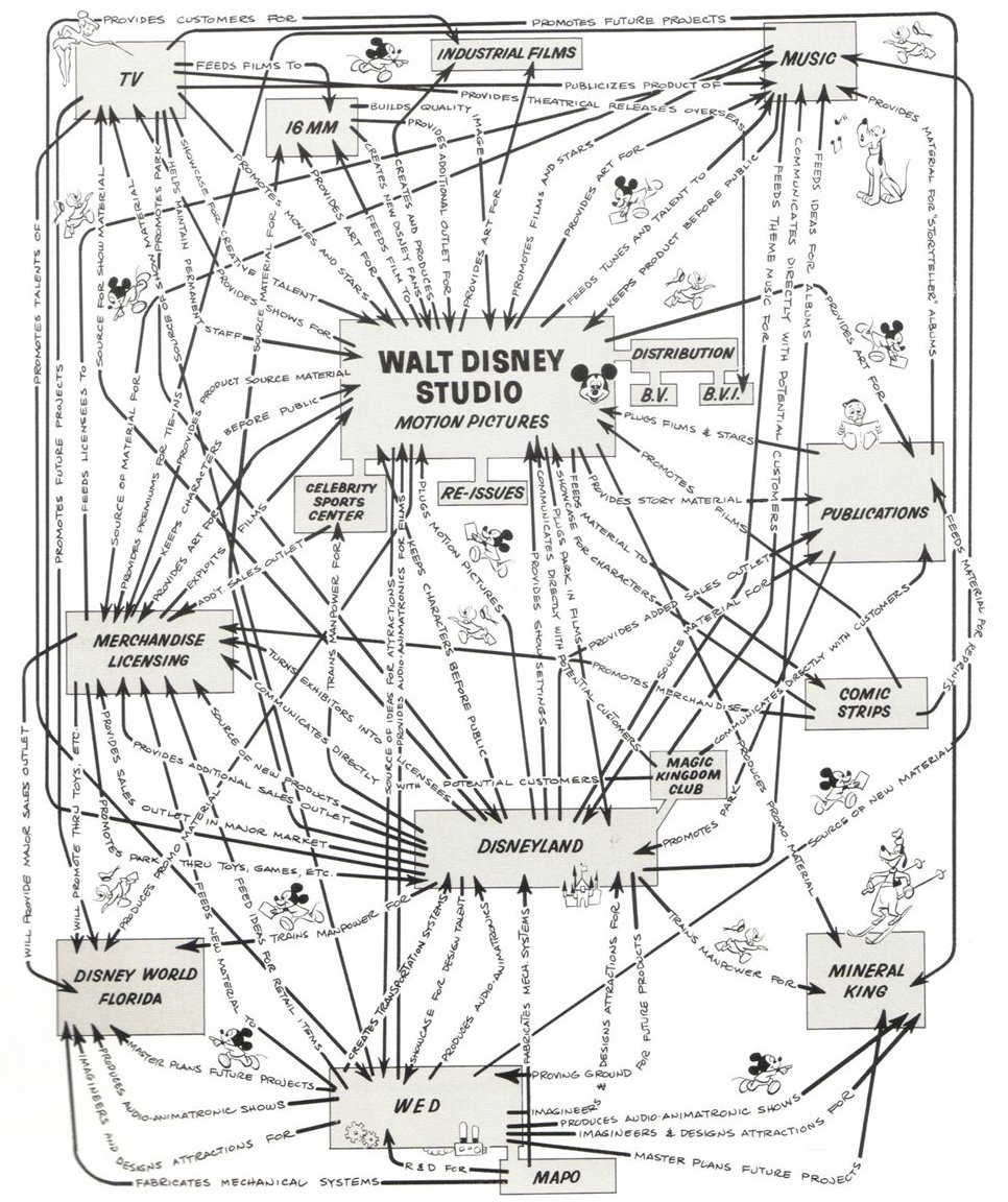 """Disney's """"Synergy Map"""" from 1967"""