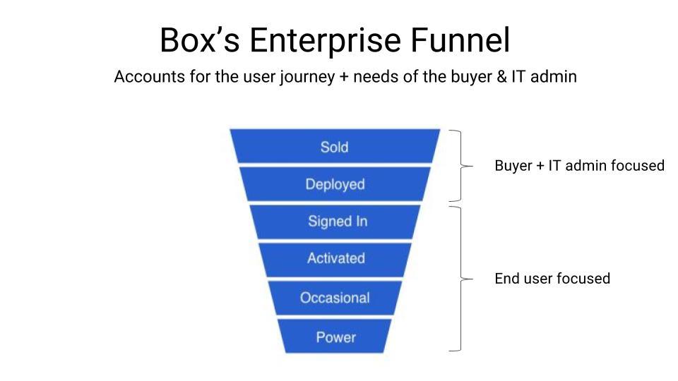 enterprise marketing