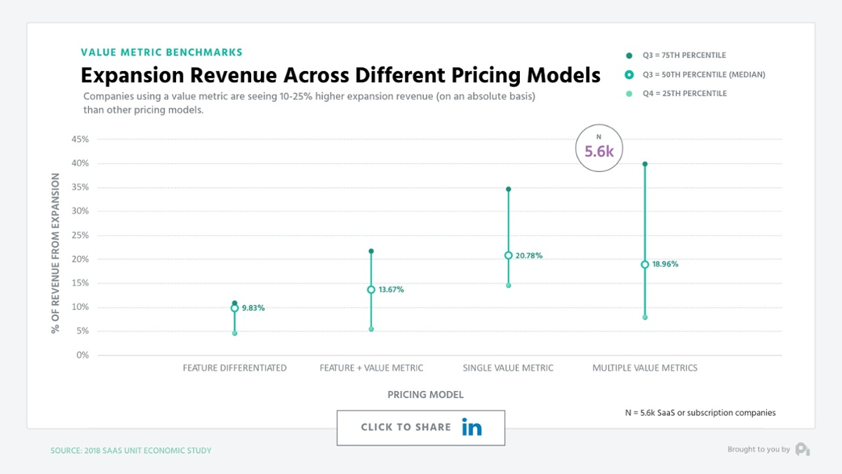 Image from ProfitWell's  Value Metric Benchmarks Report