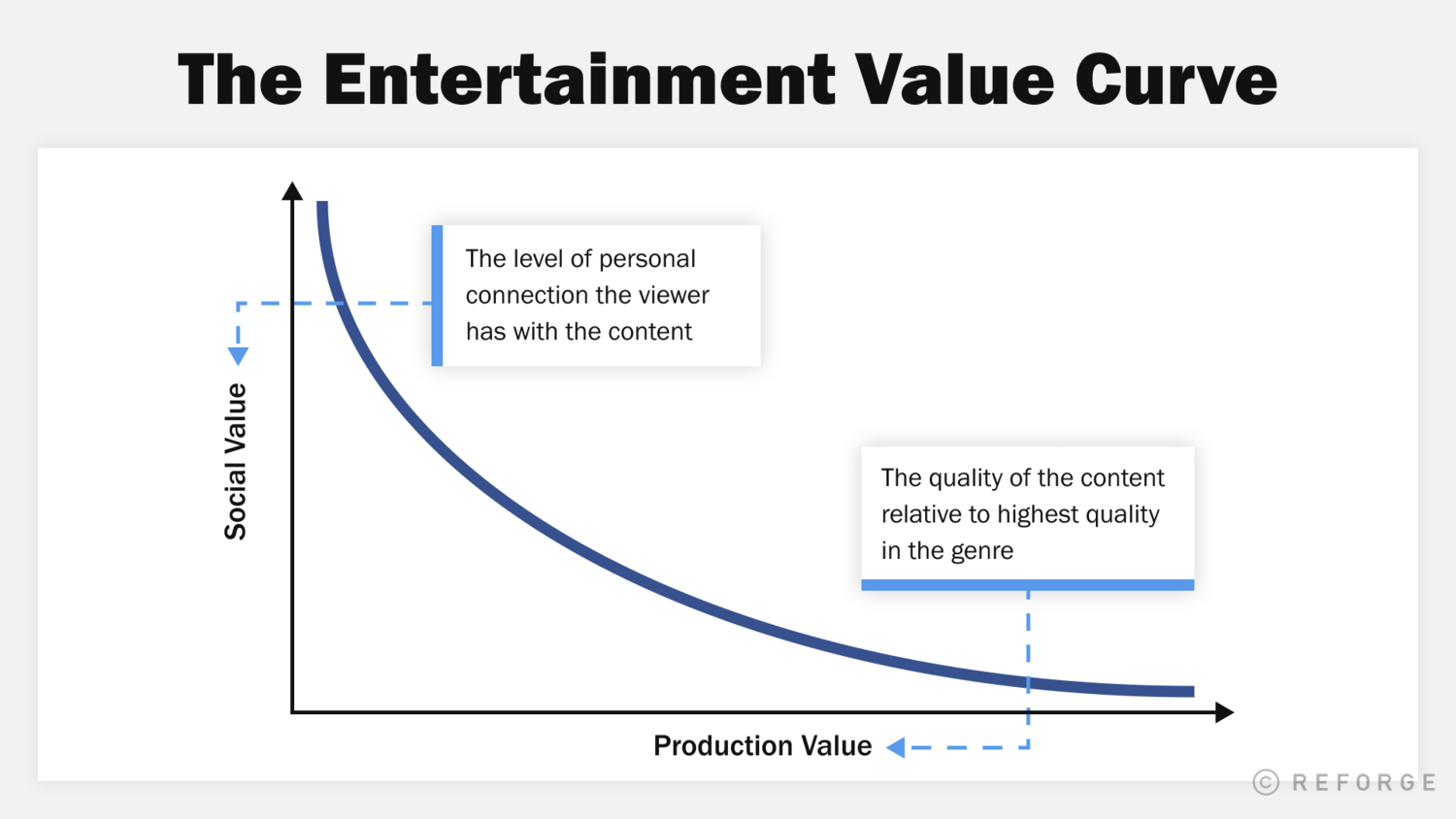 The Entertainment Value Curve: Why TikTok is On Fire and Quibi Isn't