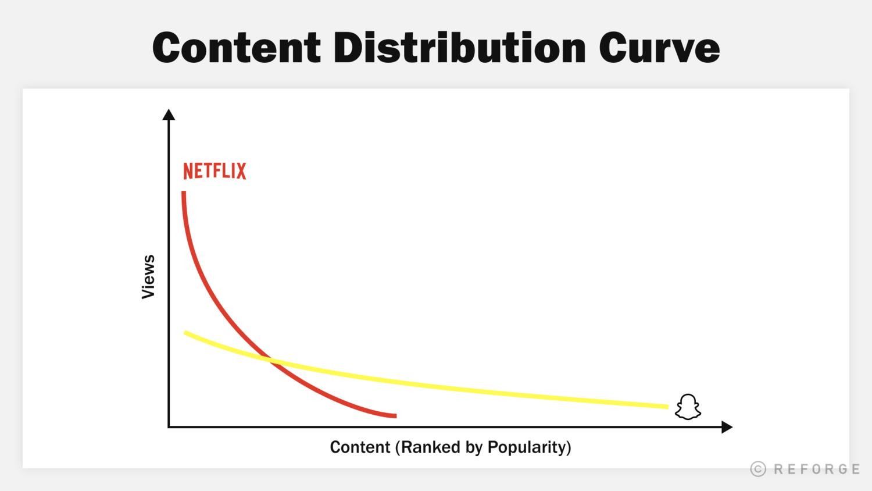 content distribution curve