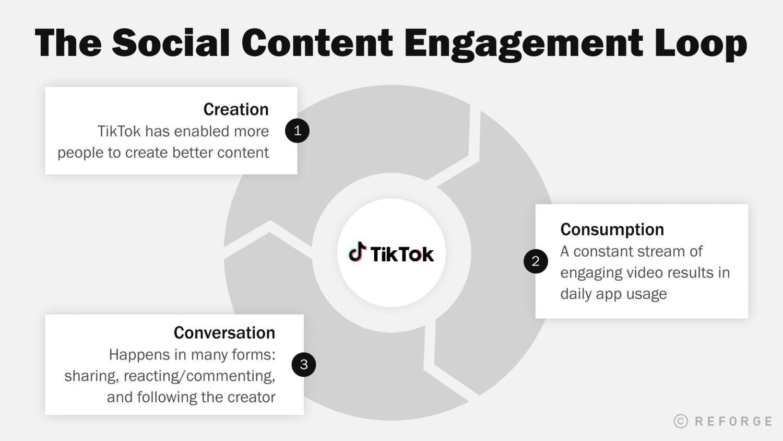 social_content_loop