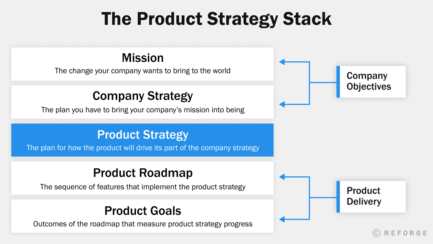 The Product Strategy Stack.png