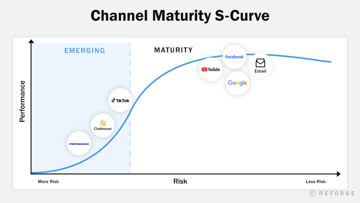 How To Choose, Test, and Scale Emerging Acquisition Channels