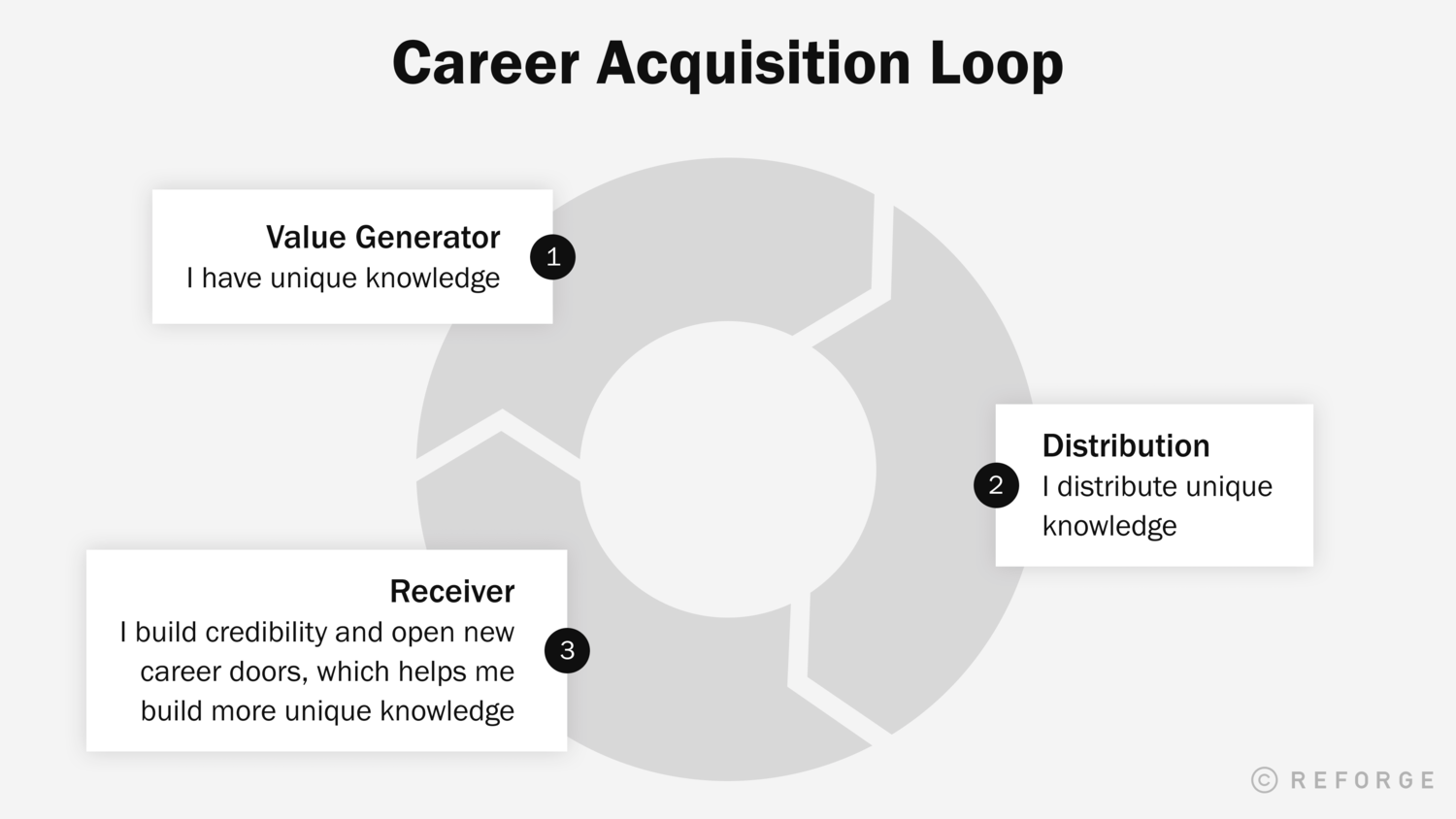 Career Acquisition Loop.png