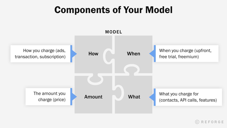Career Monetization Model.png