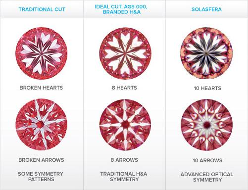 Solasfera Hearts & Arrows compared to Ideal cut diamonds
