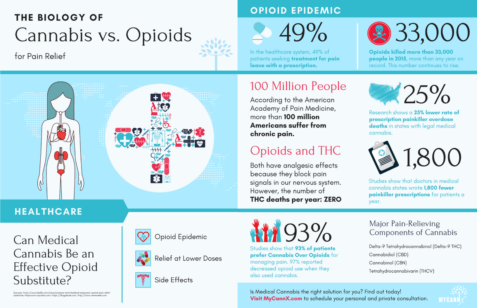 Cannabis vs. Opioids Infographic.png