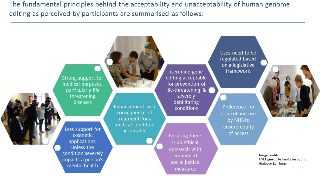 Where to draw the line? - A study for the Royal Society on public views on human genome editing