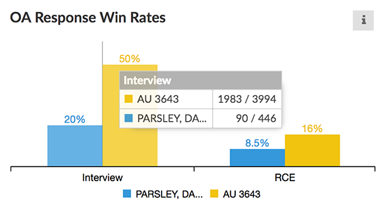 OA win rates graph.png