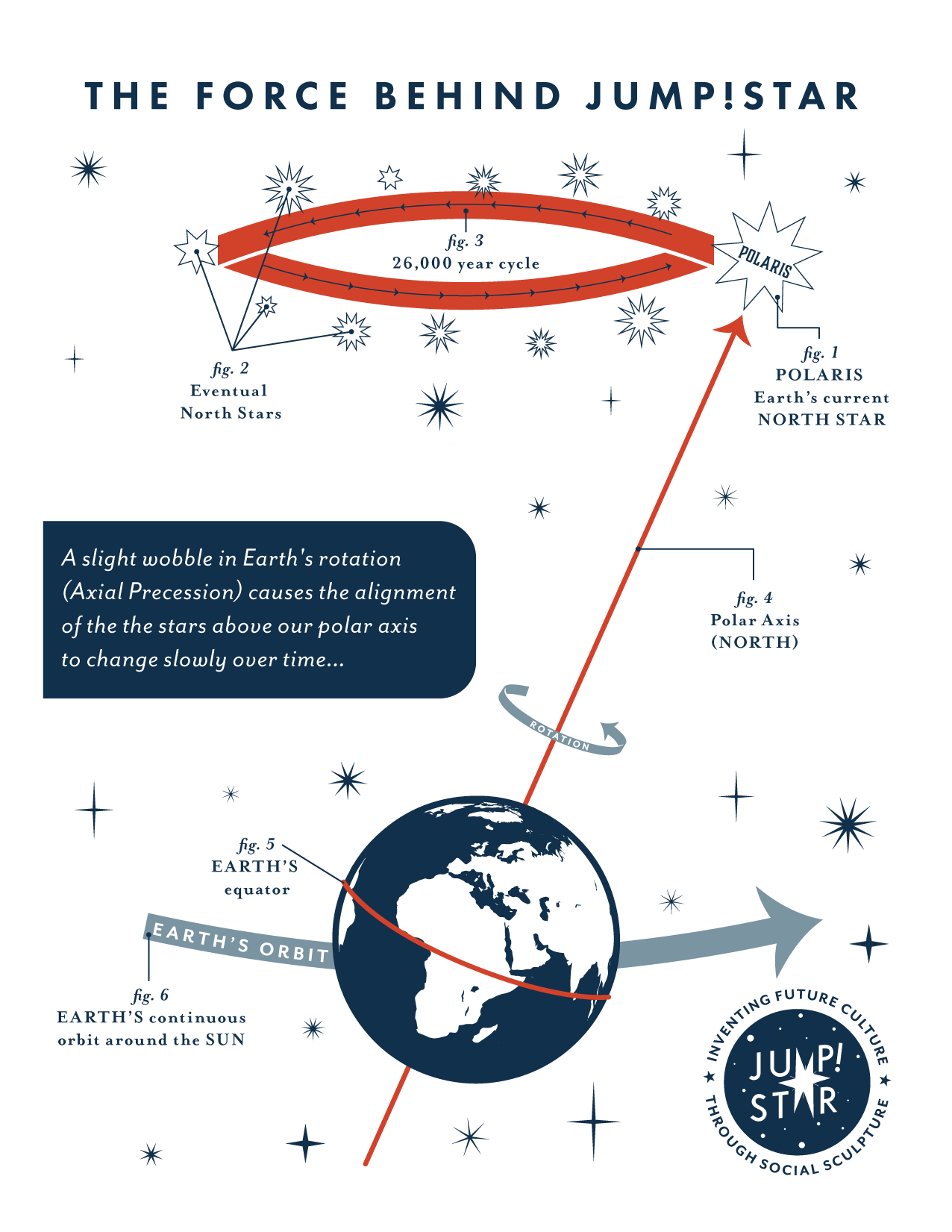Diagram of axial precession by Madeline Baker, inspired by H.A. Rey.