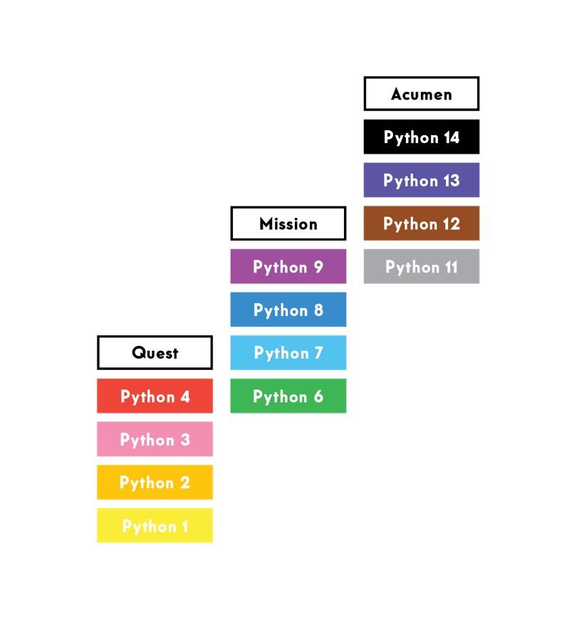 Python levels.jpg