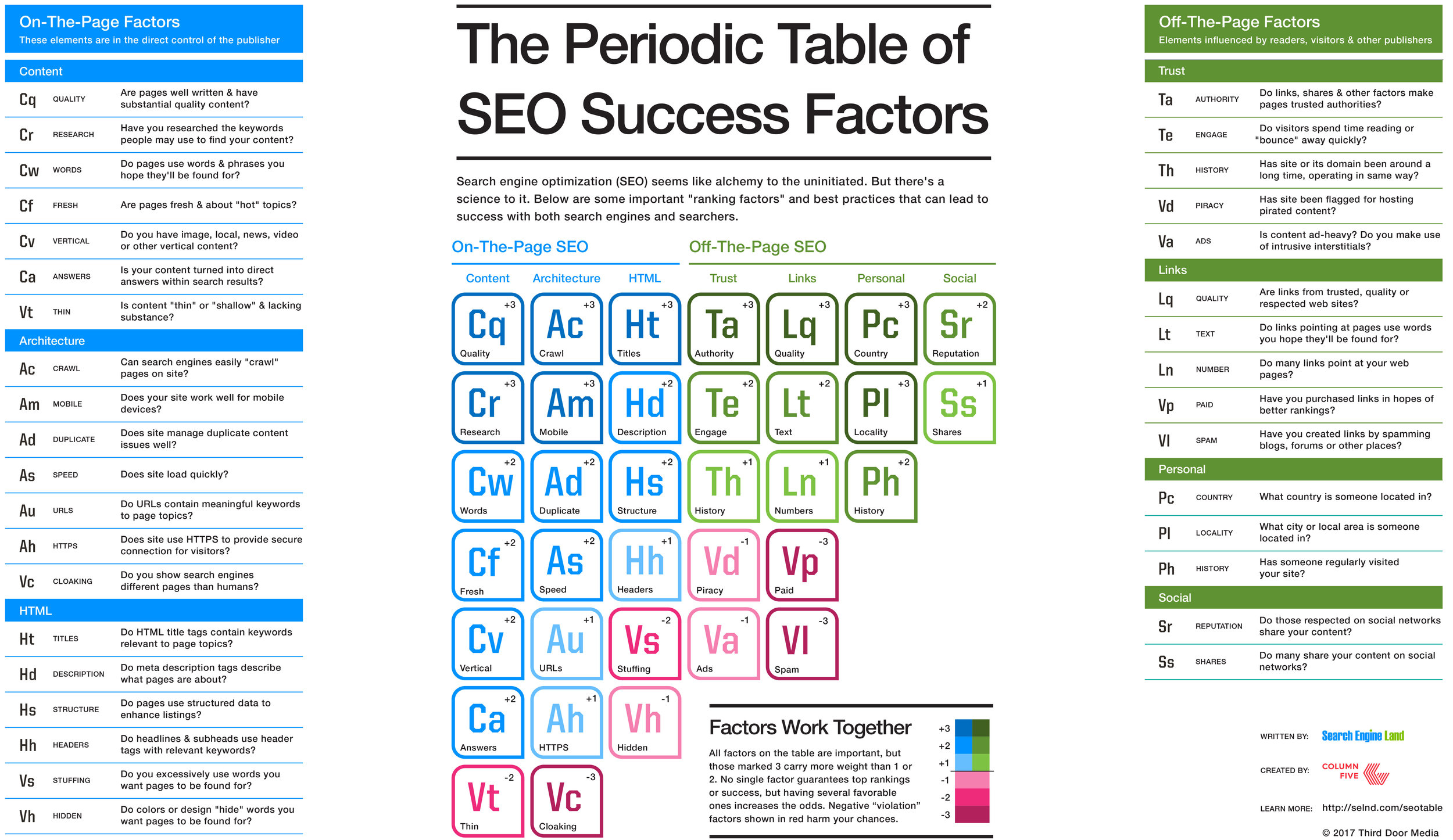 Source: The Periodic Table Of SEO Success Factors