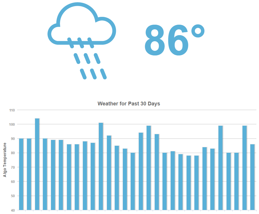 Mozcast Search Engine Weather Report
