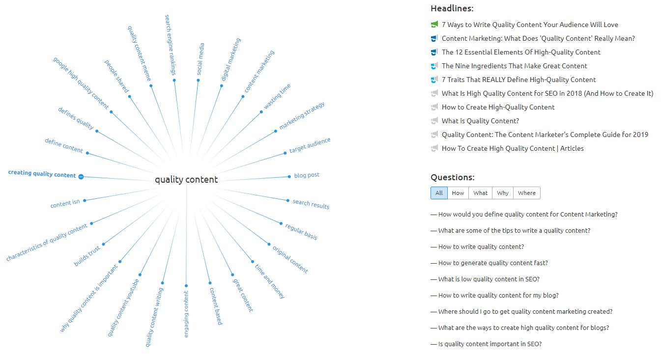 Quality Content Topic Research via SEMRush