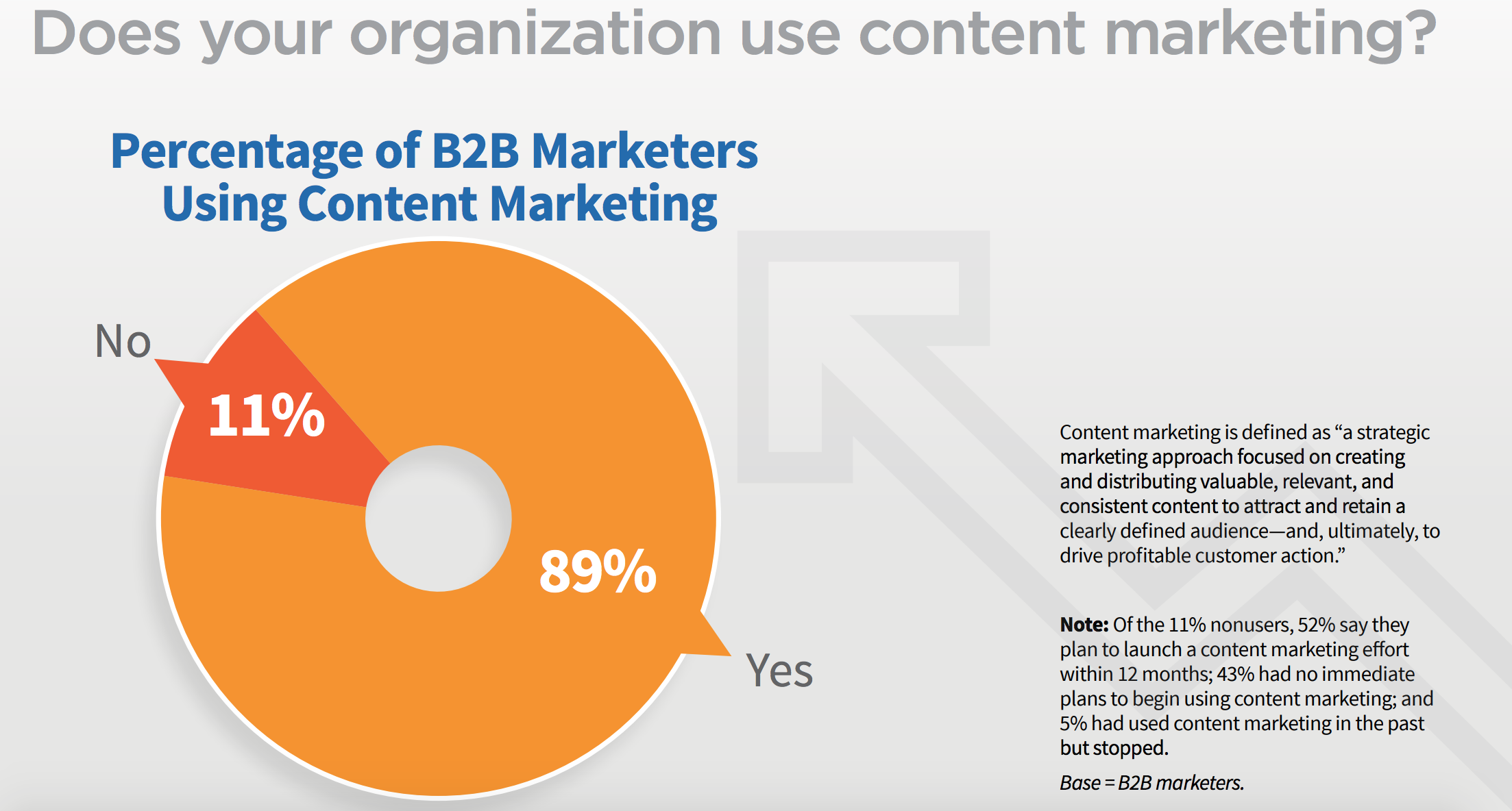 Does your organization use content marketing?