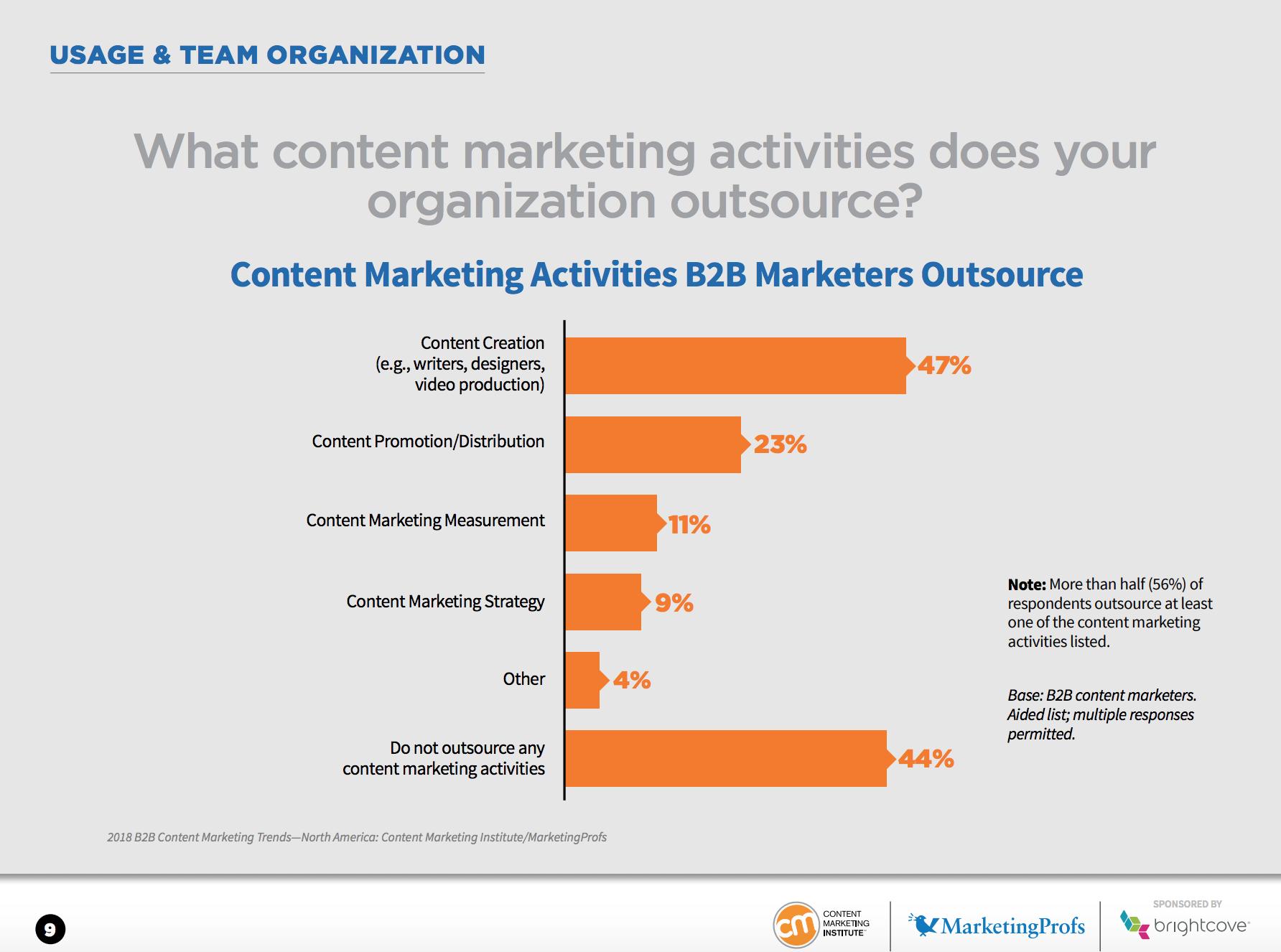 Content Marketing Activities