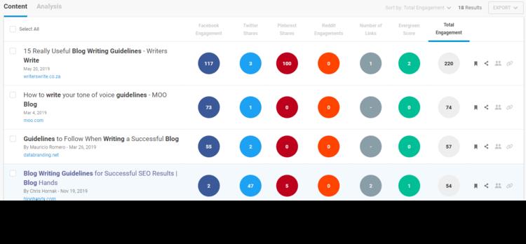 buzzsumo content analysis tool