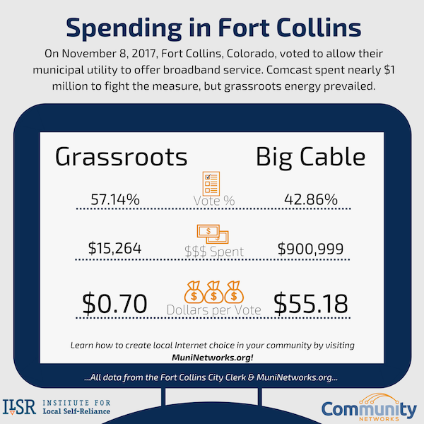 2017-2B-Spending-in-Fort-Collins Muni Networks.png