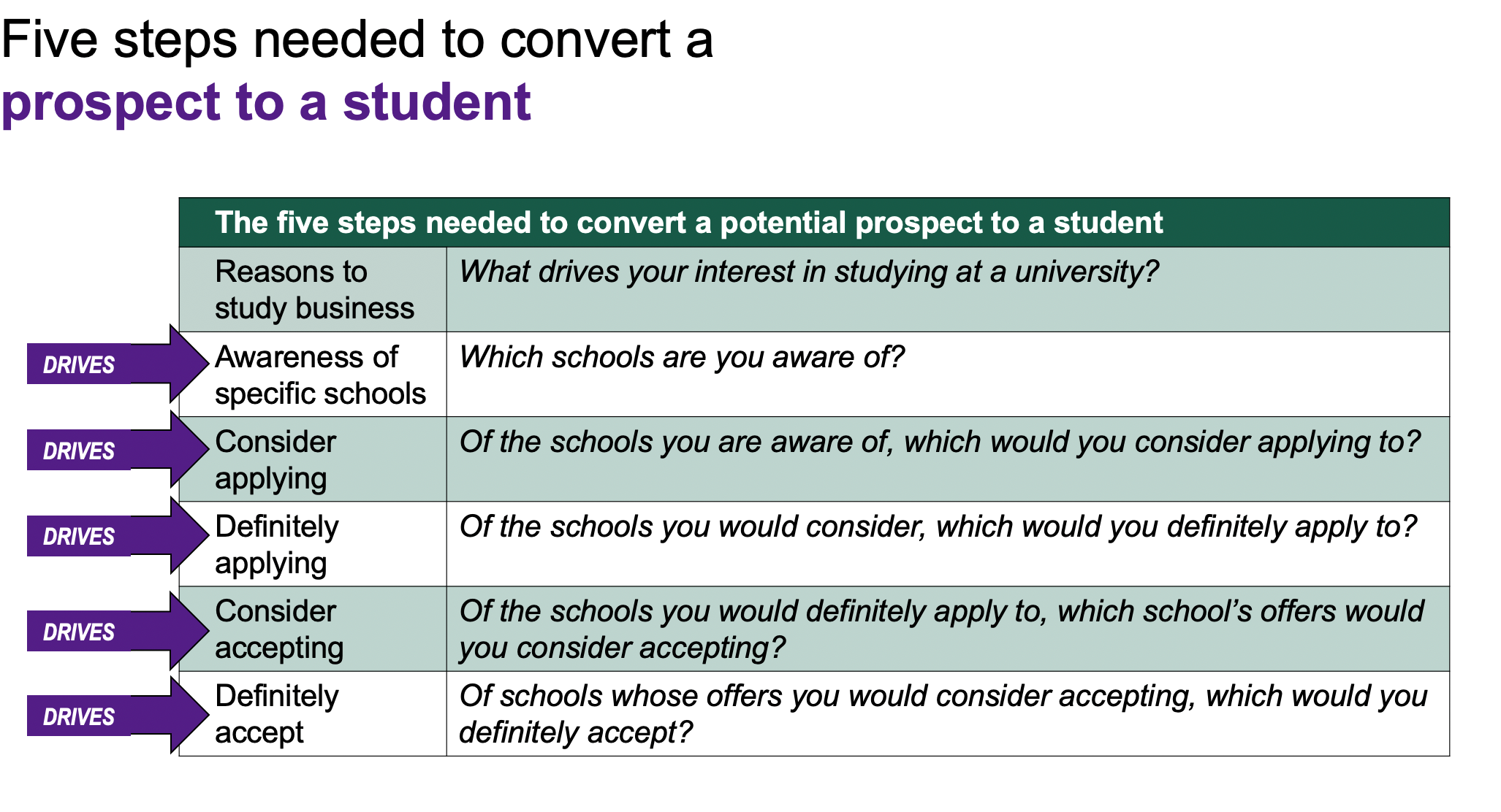 The research mimics the decision gateways a prospect passes through on their way to choosing a school to attend.