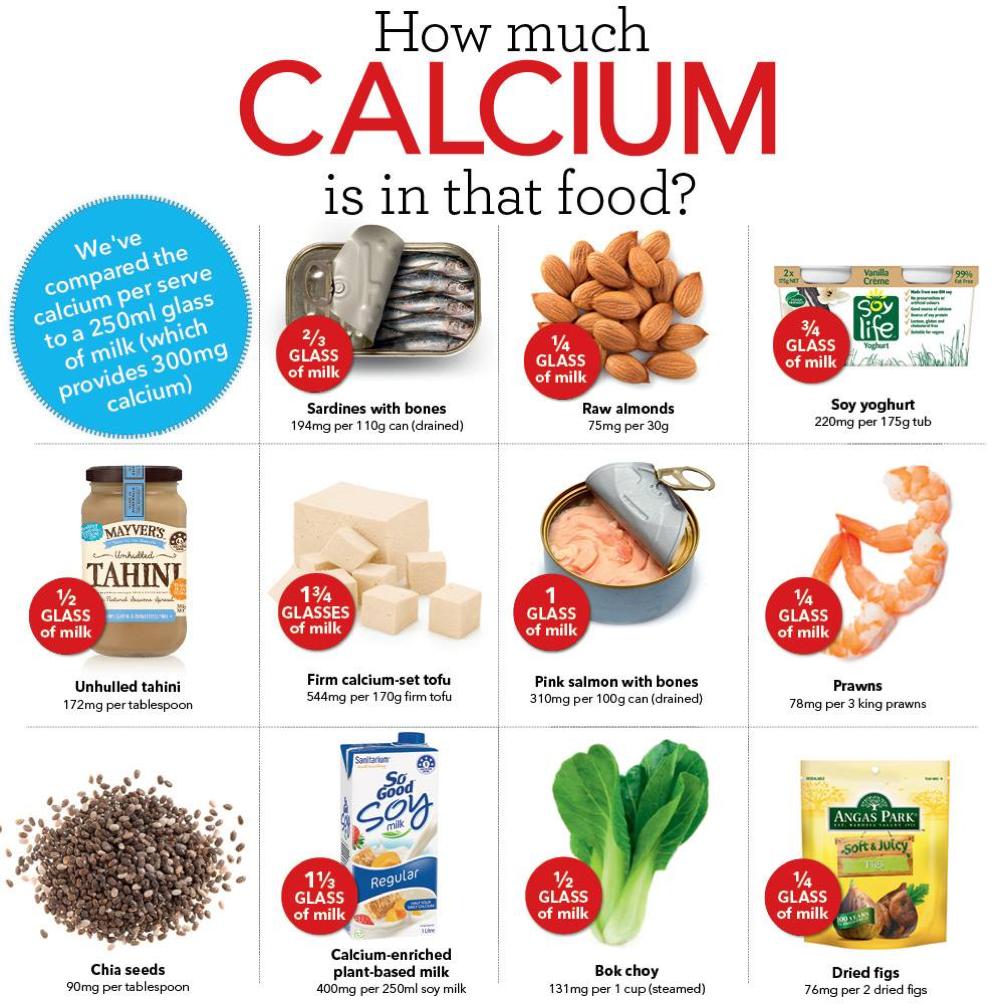 calcium on dairy free diet