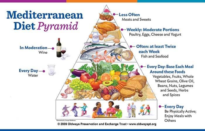 Mediterranean-Diet-Pyramid.jpg