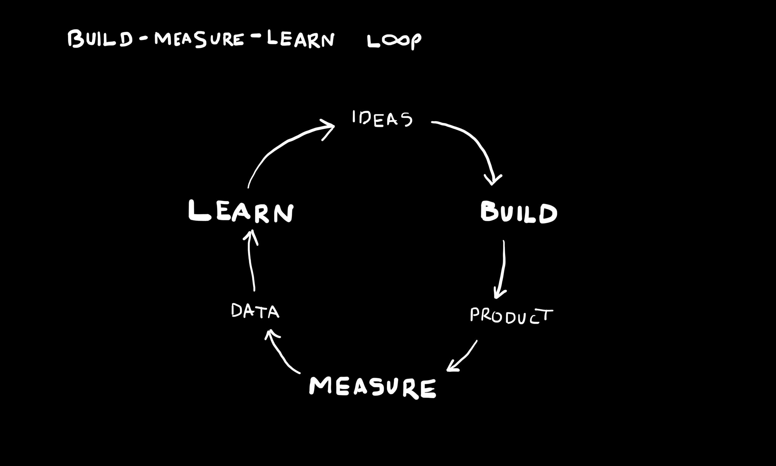 """Figure: """"Build-Measure-Learn Loop"""" — Page 105."""