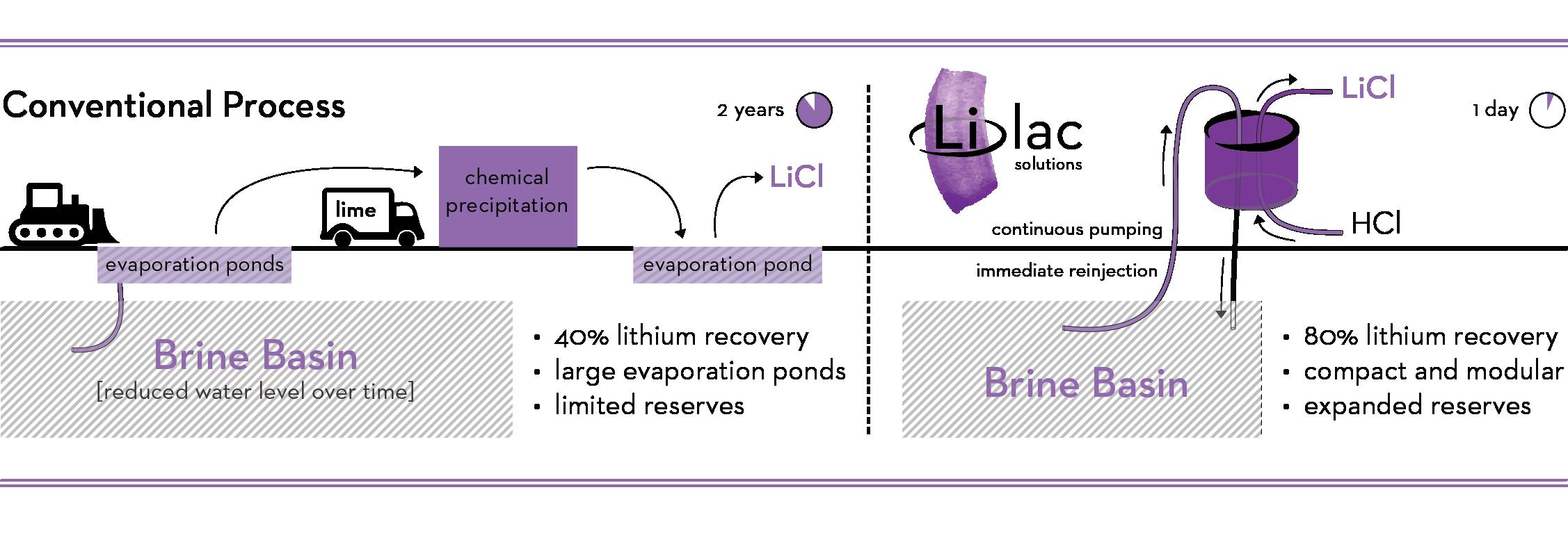 Lilac Solutions - Process Comparison Diagram_v2_transparent.png