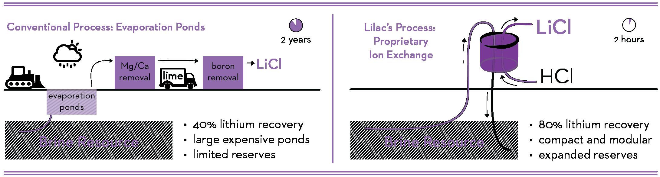 Lilac Solutions - Process Comparison Diagrams_2018.08-bullets.png