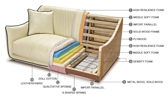 build-quality-of-furniture-affects-the-price-of-furniture