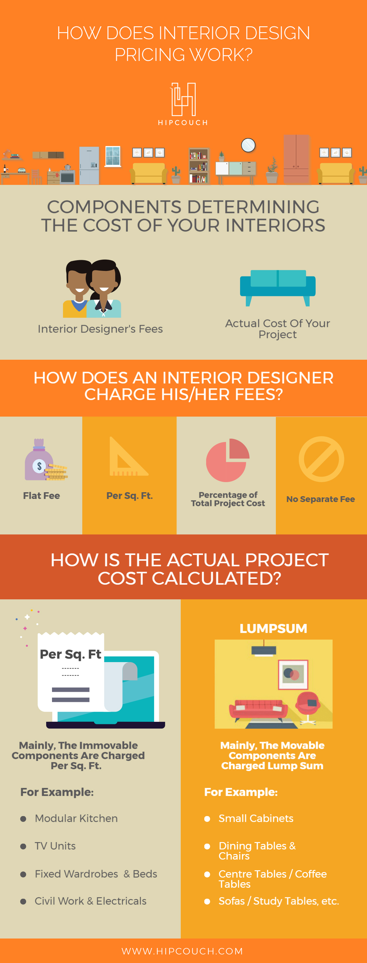 How does Interior Design Pricing Work?