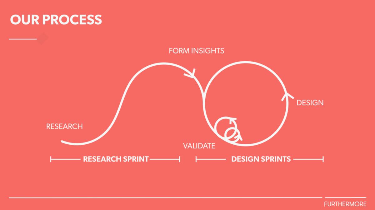Furthermore-creative-process-2016-userexperience