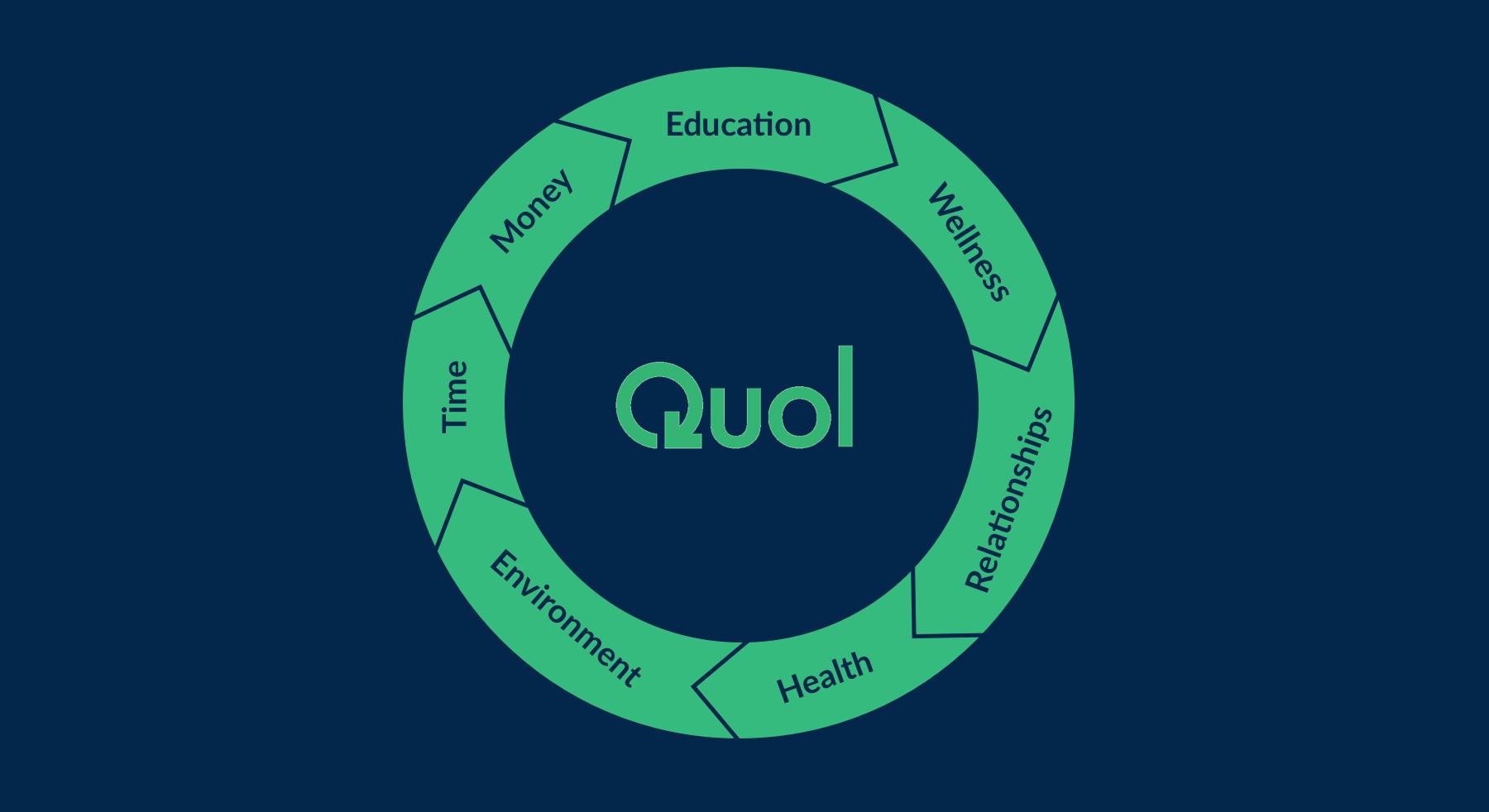 quol-diagram-ux-design-furthermore.png