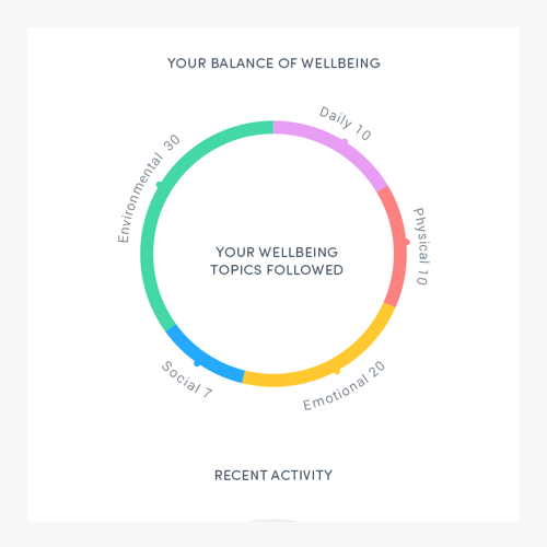 Tonic-wheel-of-wellbeing-design-furthermore.png