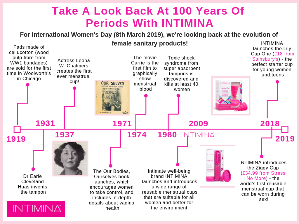 Copy of 100 Years Of Periods.png