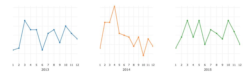 (Hiring Activity 2013-2015, Horizontal axis = Month, Vertical axis = Hiring Index)